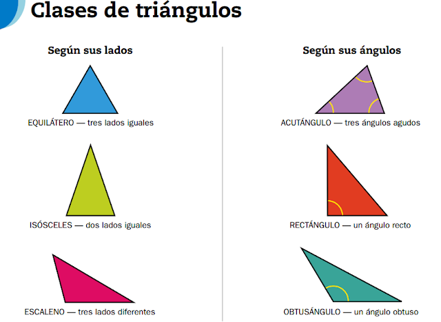 Clases de triangulos