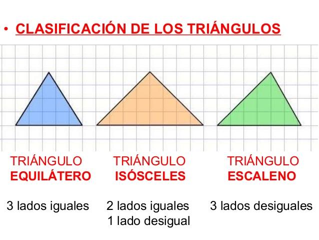 Tipos de triangulos primaria