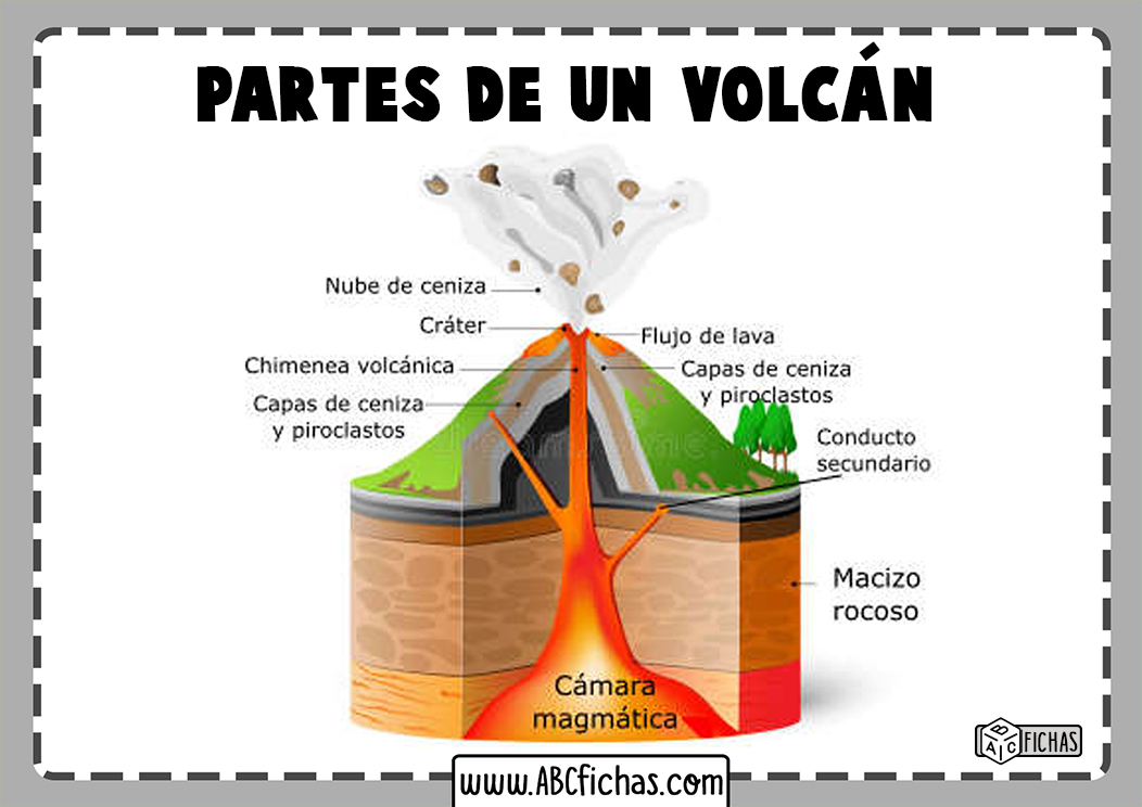 Capas de un volcan partes