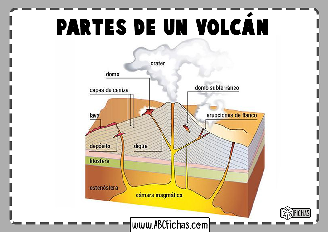 Cuales son las partes que componen un volcan