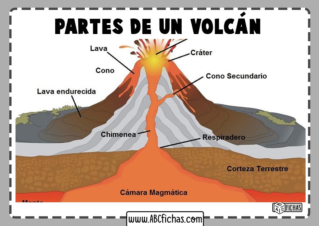 Estructura del volcan