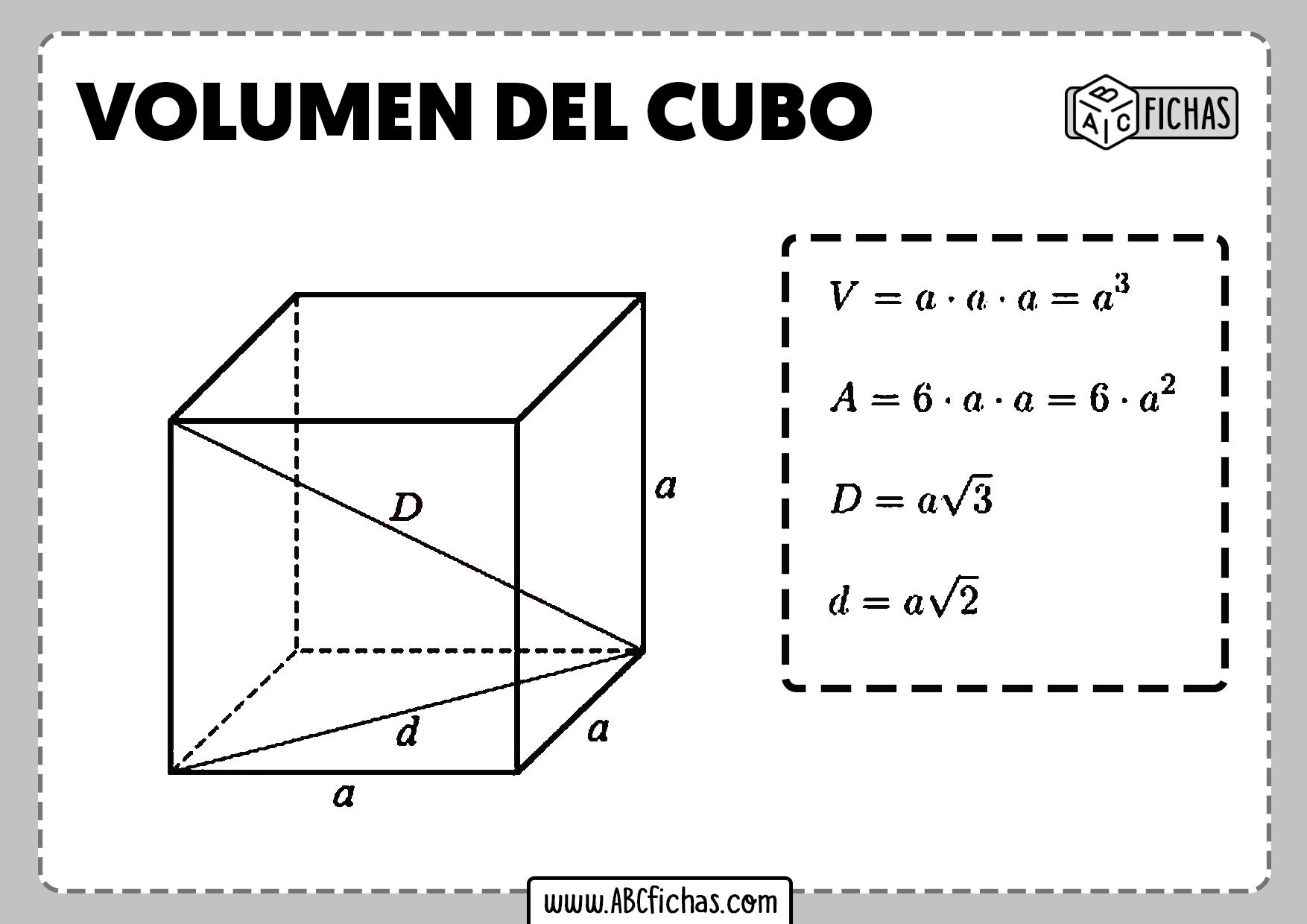 Formula del volumen del cubo
