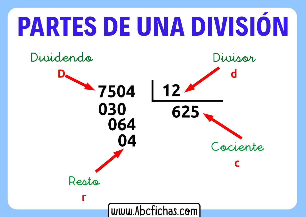 Partes de una division divisor cociente dividendo y resto