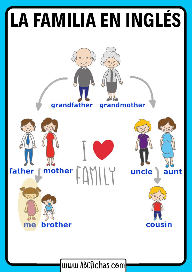 Vocabulario de la familia en ingles