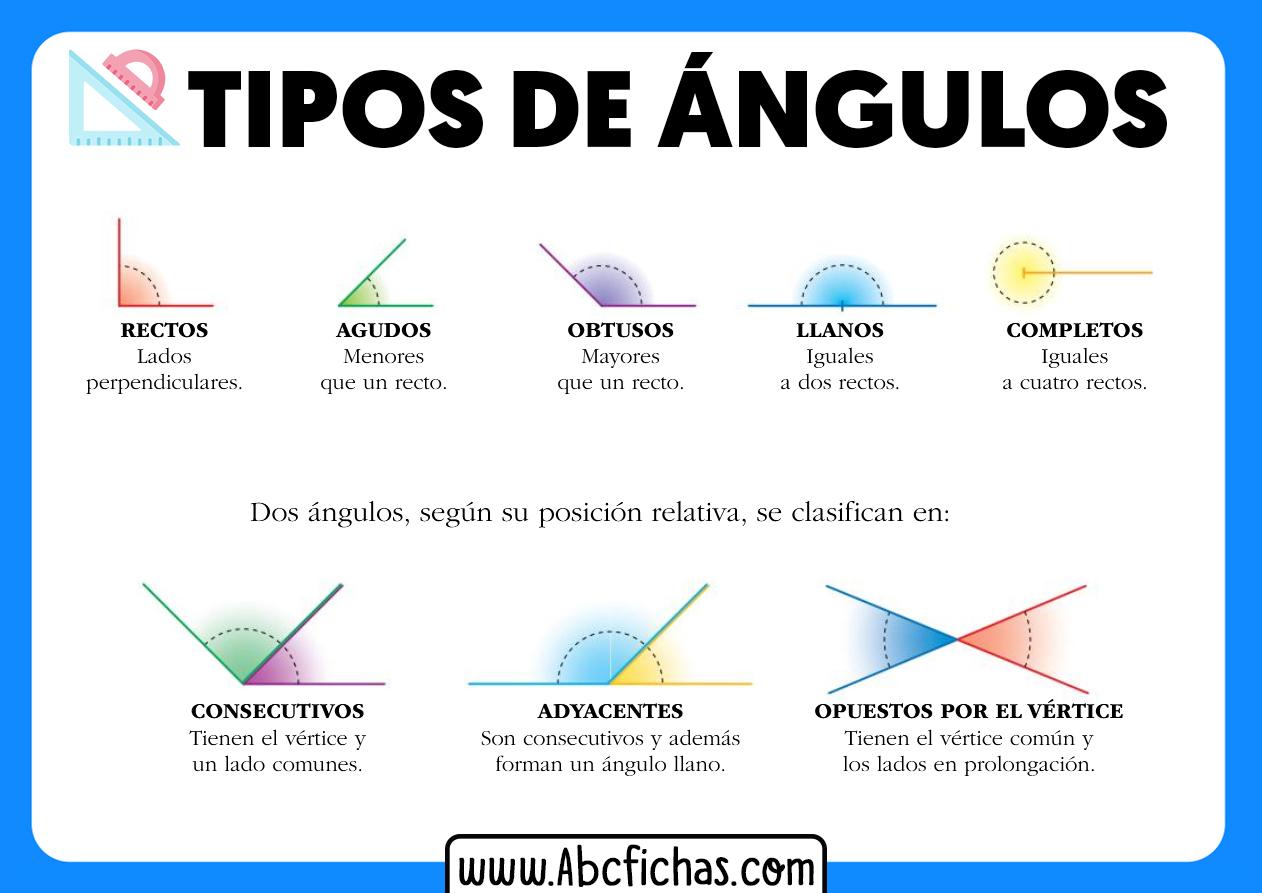Clasificacion de los tipos de angulos
