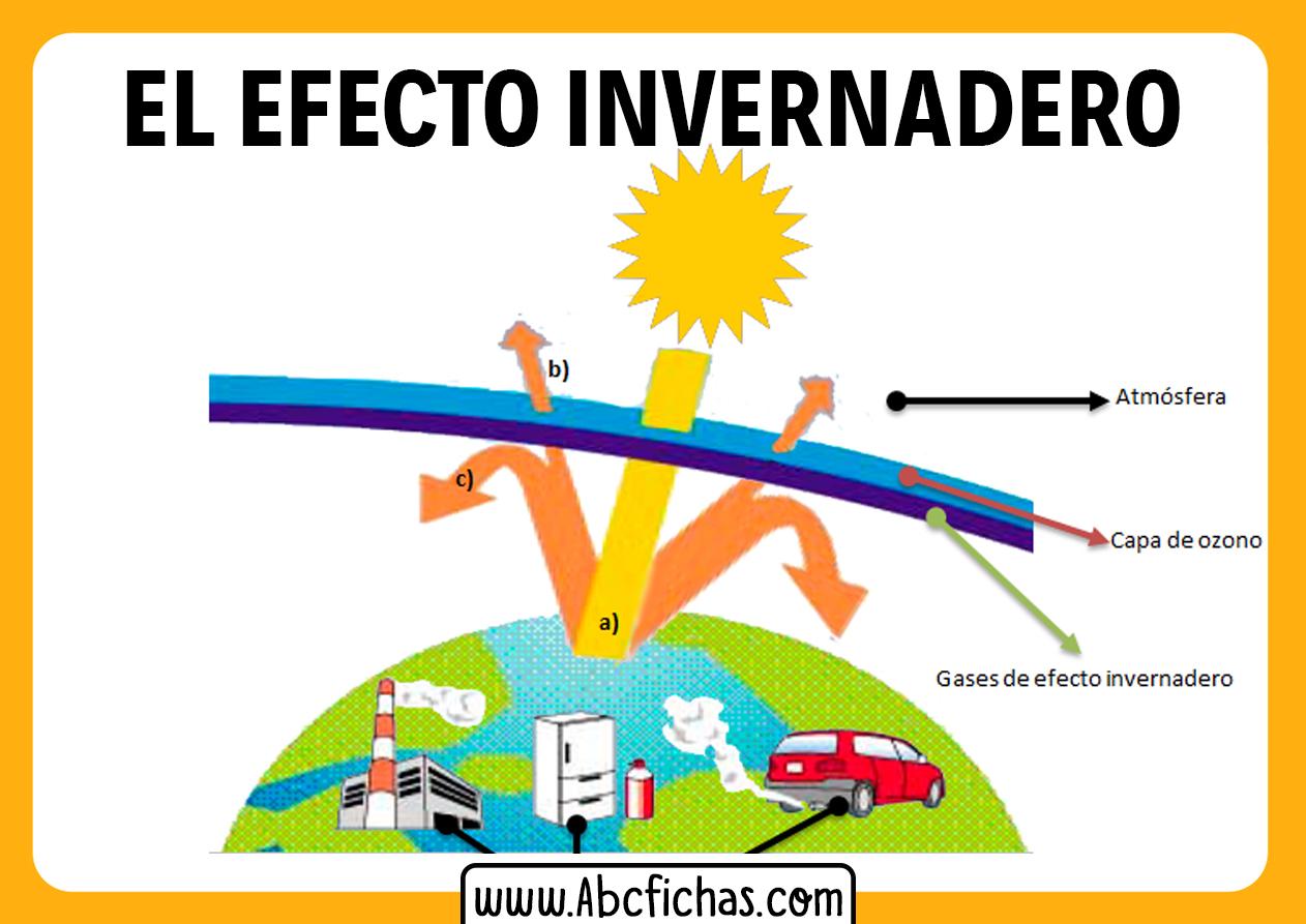 Dibujo explicativo dek efecto invernadero