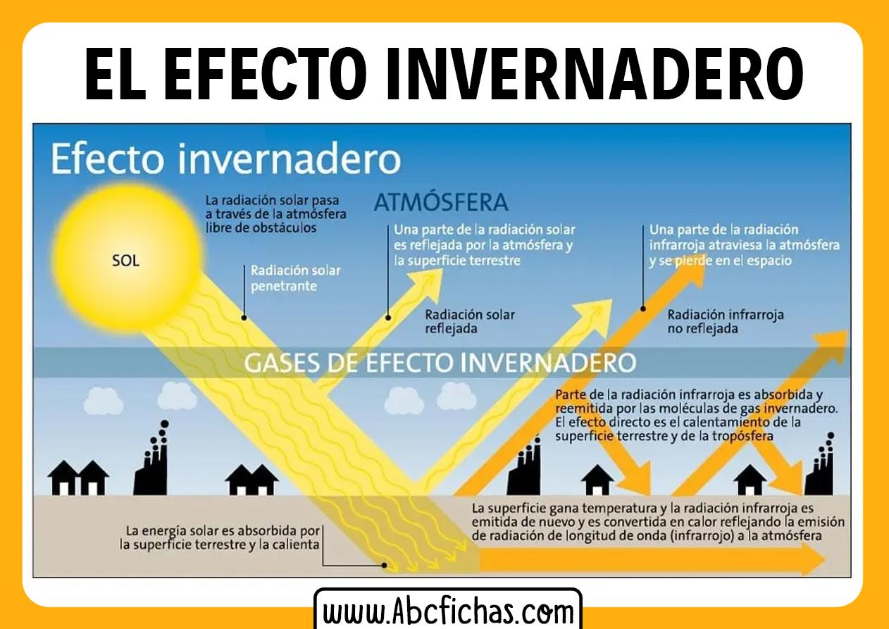 Efectos del efecto invernadero