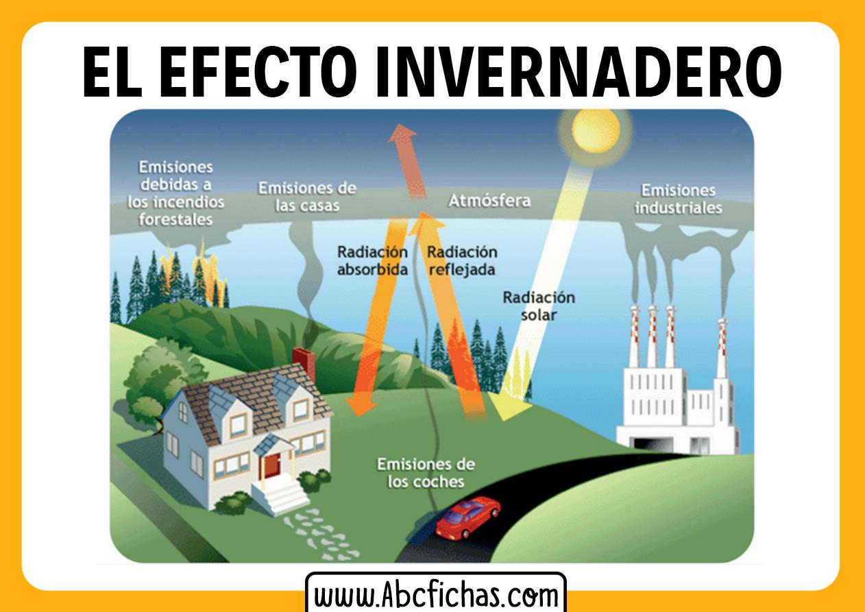 El efecto invernadero explicacion