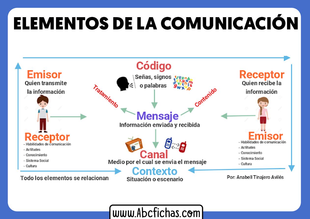 Elementos de la comunicacion emisor mensaje receptor