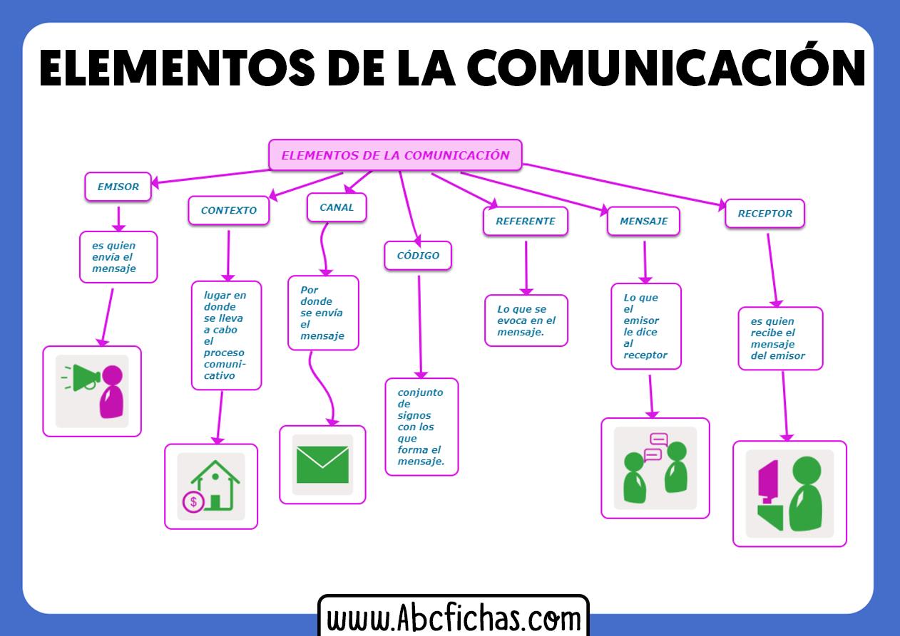 Elementos de la comunicacion resumen
