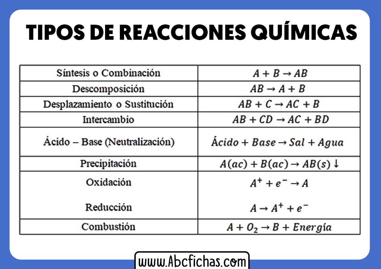 Esquema de tipos de reacciones quimicas
