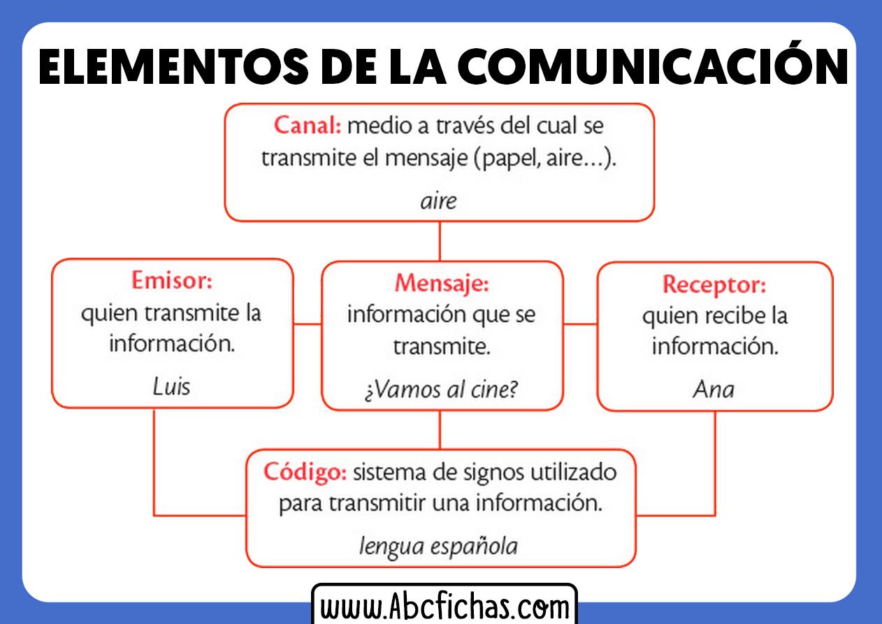 Esquema de la comunicacion y sus partes