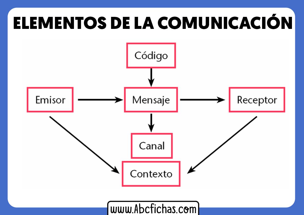 Esquema de los elementos de la comunicacion