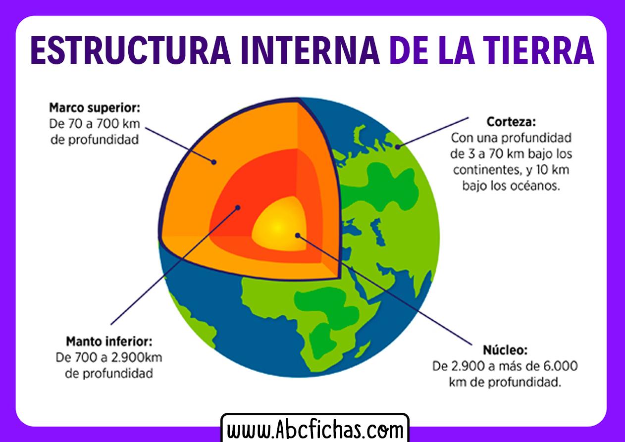 Estructura de la tierra interna