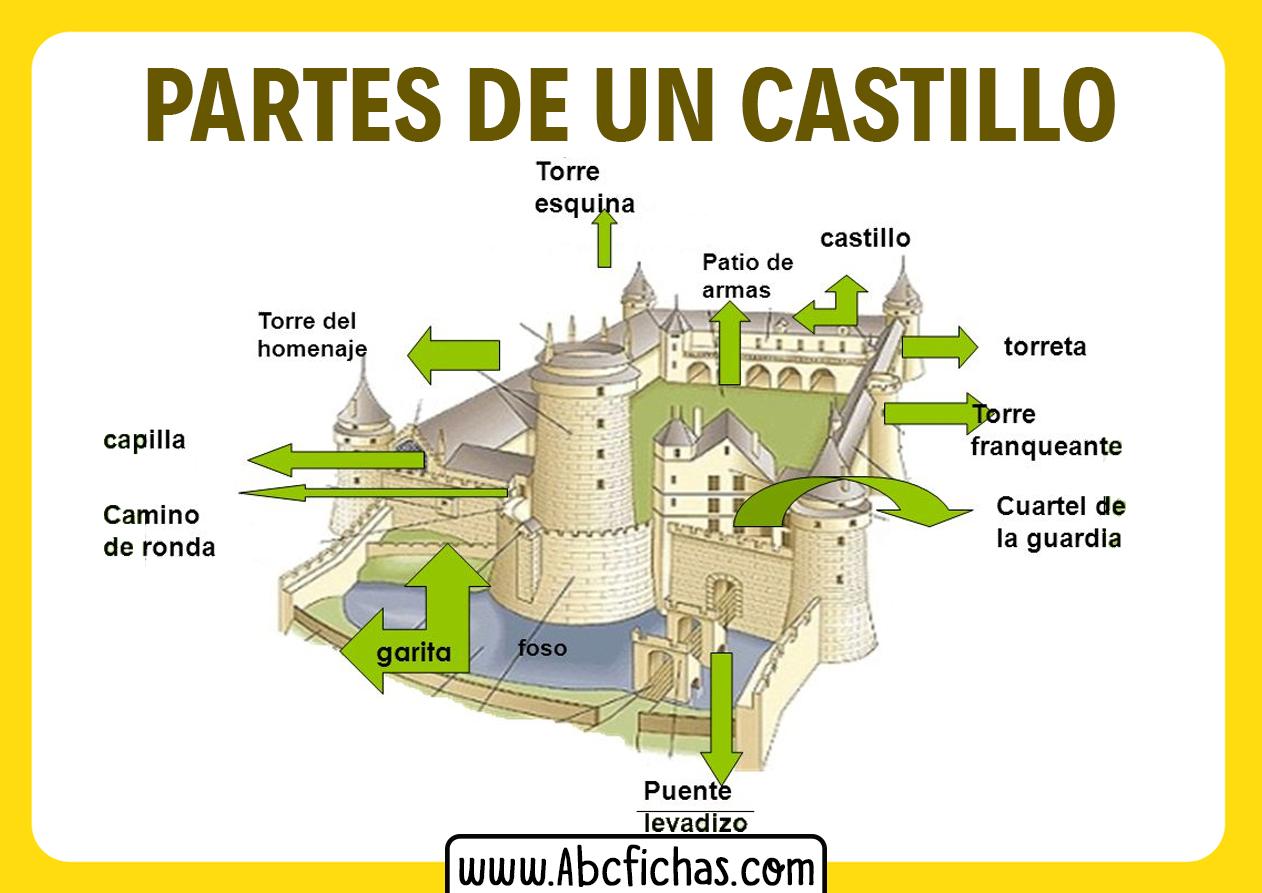 Estructura de un castillo medieval