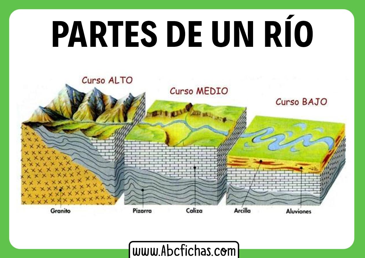 Estructura y partes de un rio