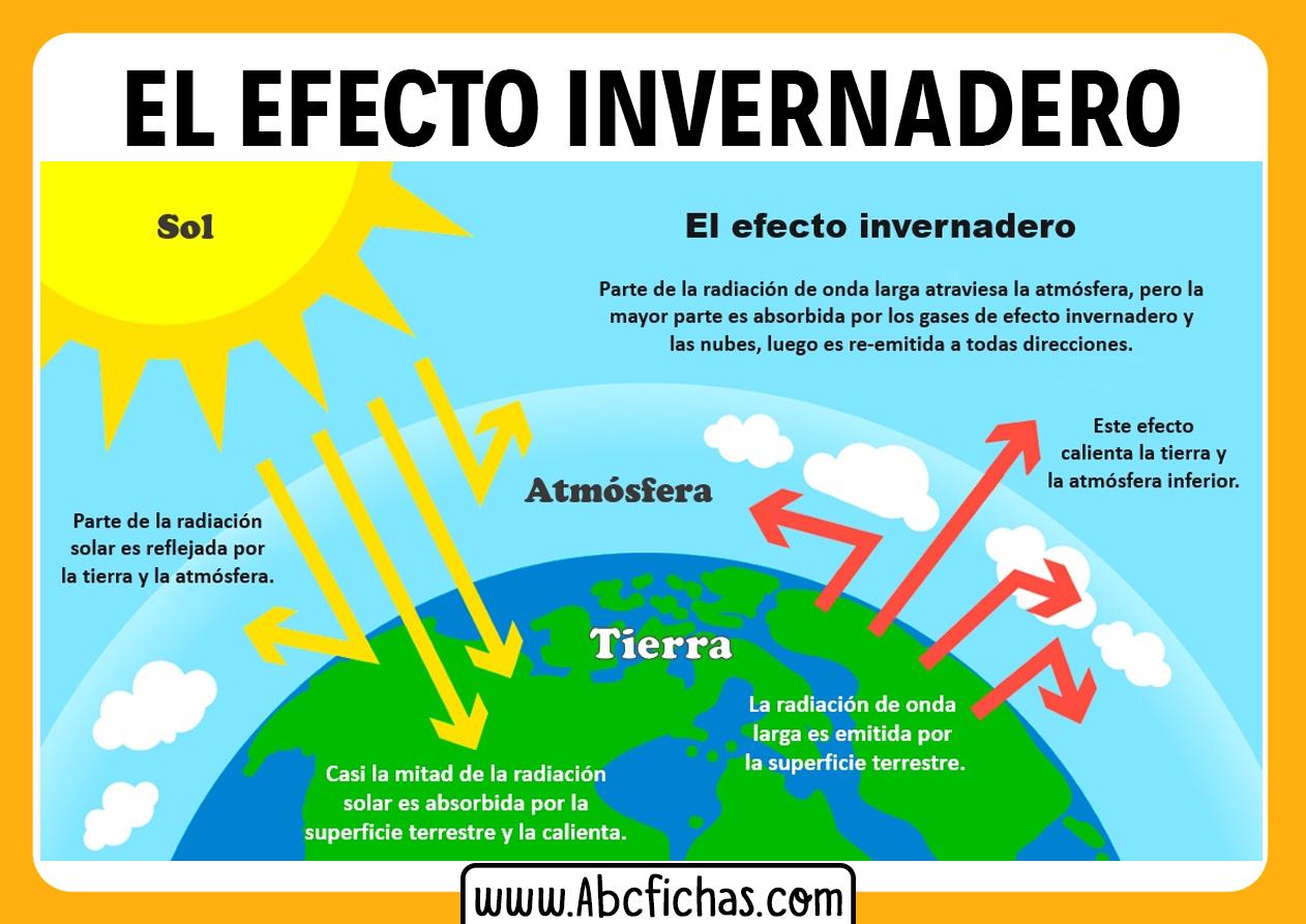 Explicacion del efecto invernadero