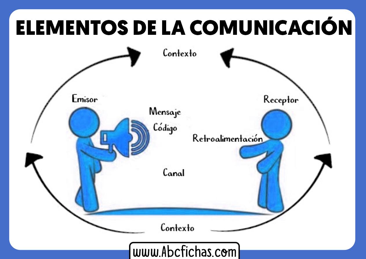 La comunicacion y sus partes