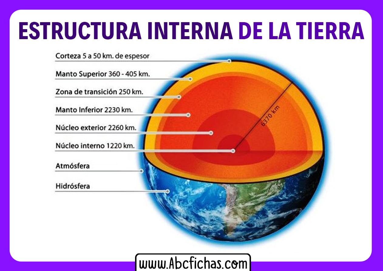 Las capas internas de la tierra