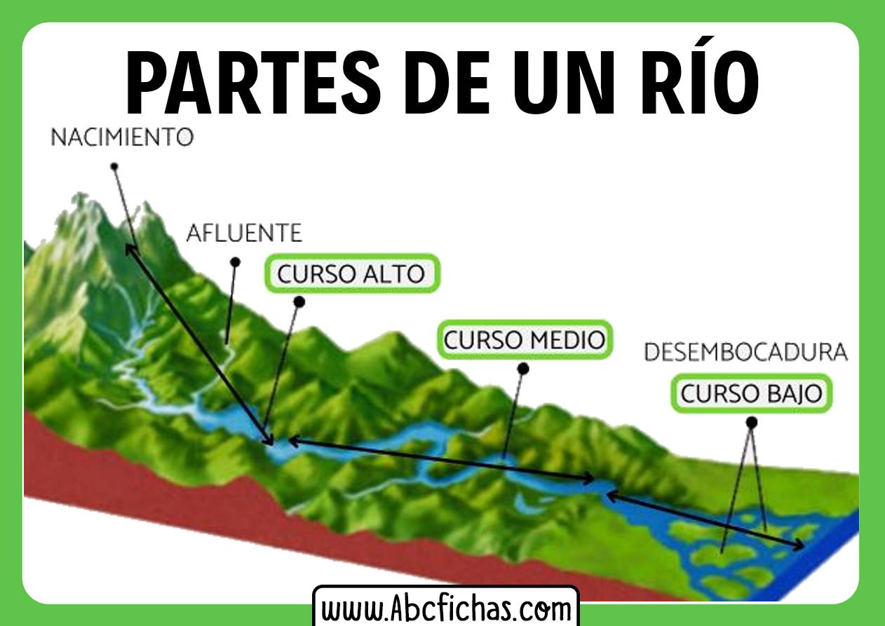 Las partes de un rio
