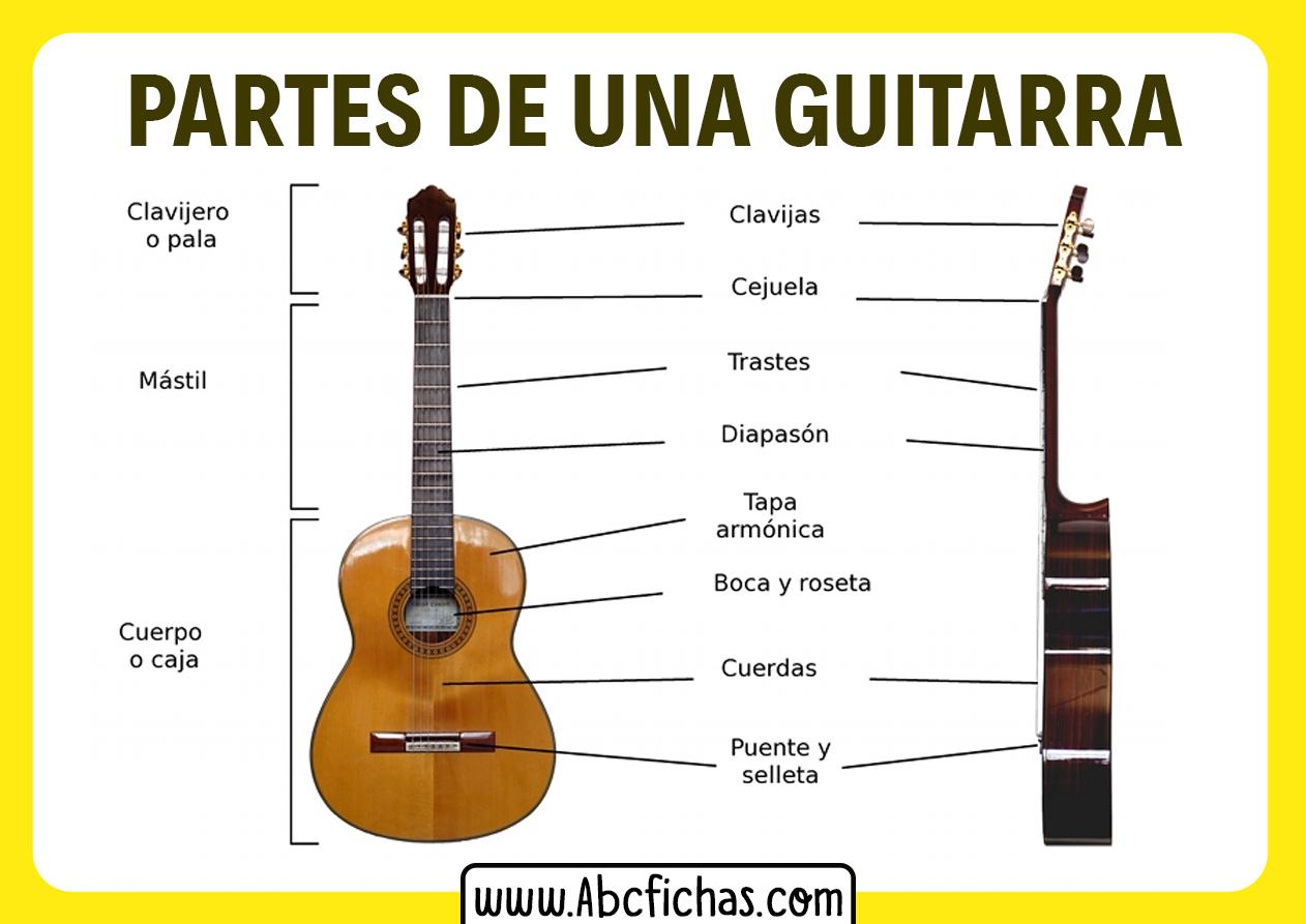 Las partes de una guitarra