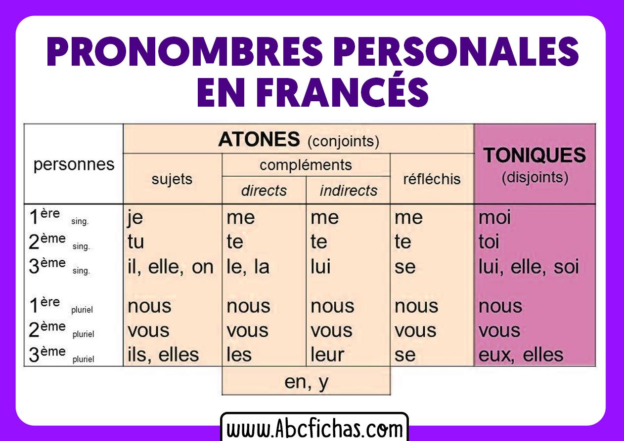 Los pronombres en frances