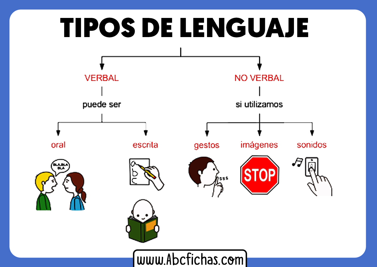 Los tipos de lenguaje