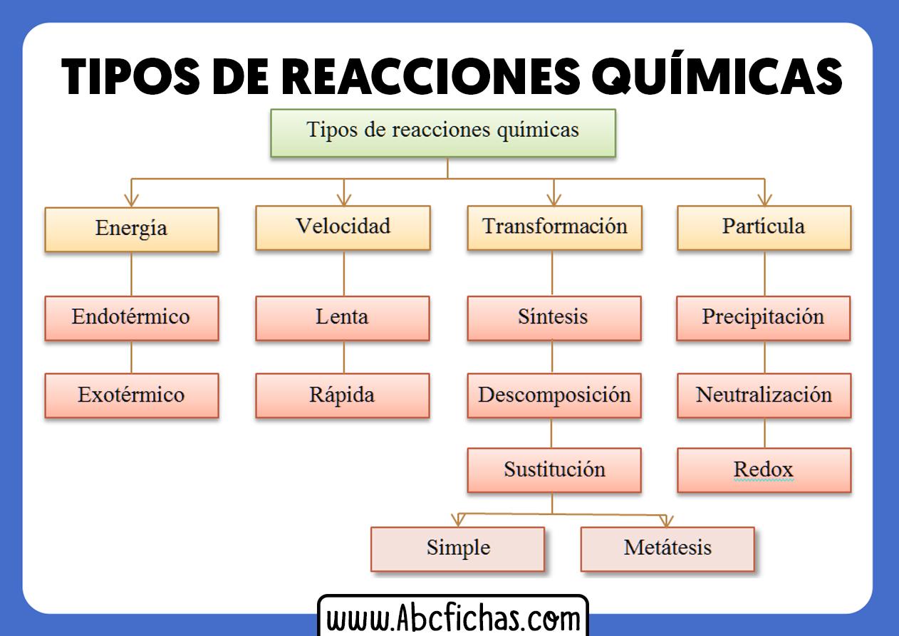 Los tipos de reacciones quimicas
