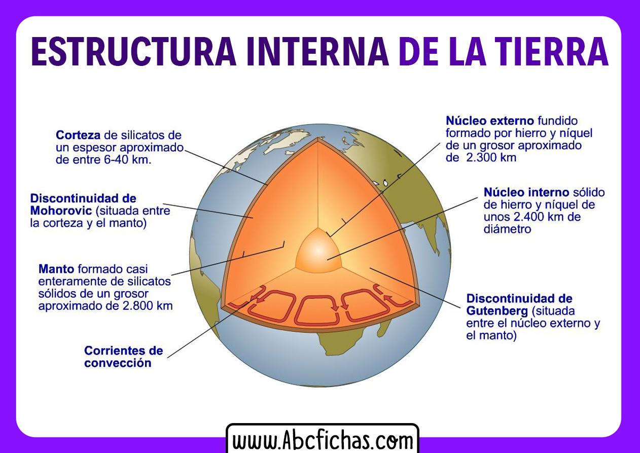 Partes internas de la tierra