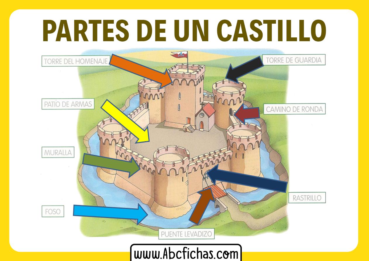 Partes de un castillo medieval