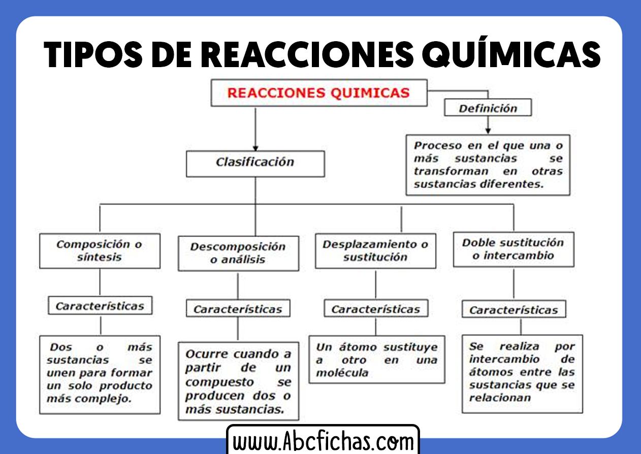 Reacciones quimicas y sus tipos