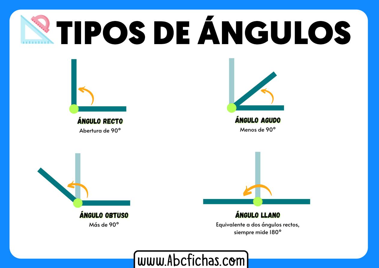 Tipos de angulos recto agudo obtuso