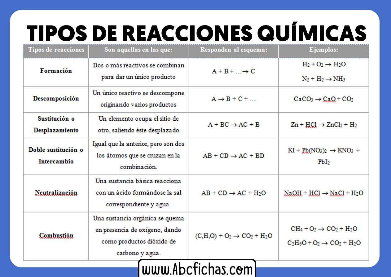 Tipos de reacciones quimicas y ejemplos