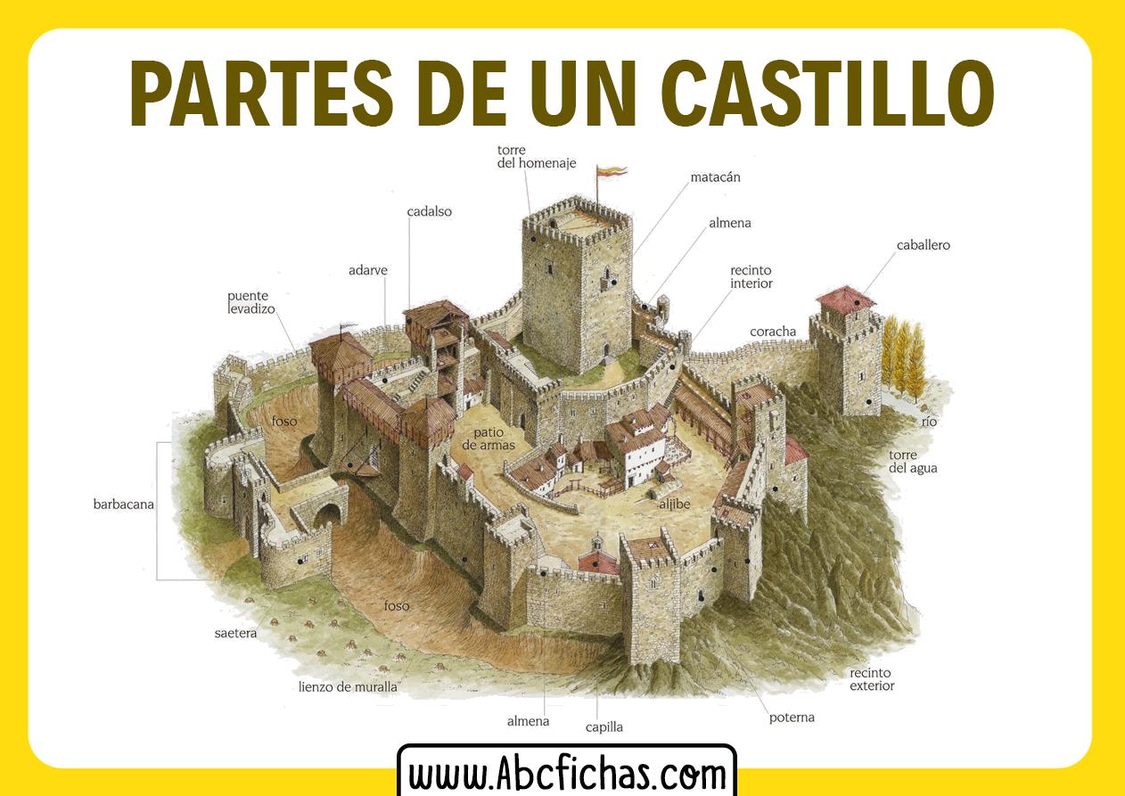 Un castillo y sus partes