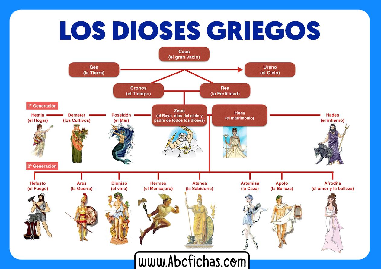 Explicacion dioses griegos